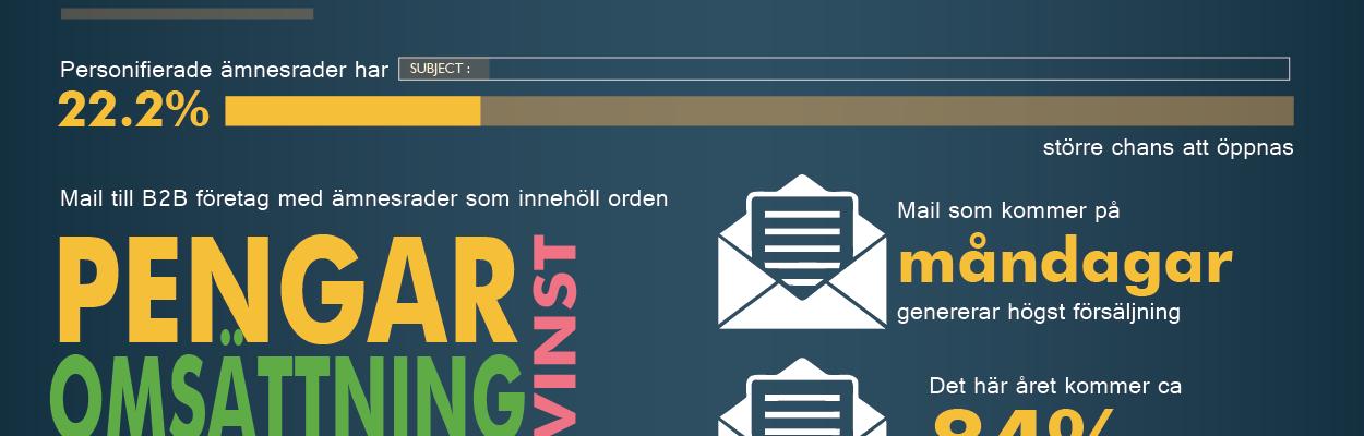 E-postmarknadsföring infographic