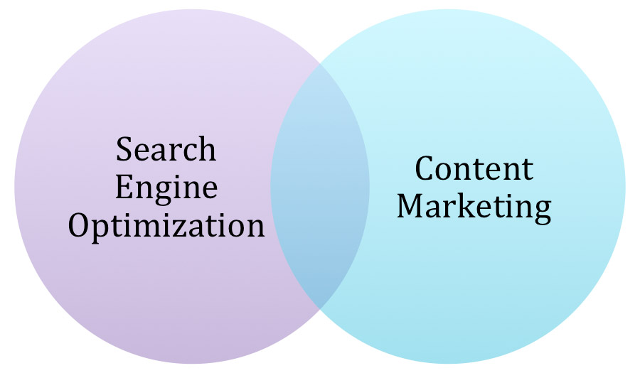 SEO_contentmarketing